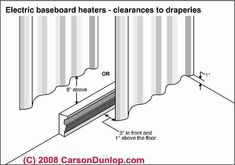 Electric heat baseboard safety - fire clearances (C) Carson Dunlop Associates Yellow Curtains, Boho Curtains, Rustic Curtains, Curtains Living, Nursery Curtains, Country Curtains, Cafe Curtains, Velvet Curtains, Colorful Curtains