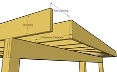 Learn what factors determine the maximum joist cantilever overhang that is allowed for a deck.