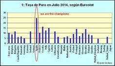 Tasa de Paro en Europa a  07/201. España el estado con más paro de toda la C.E. Fuente: Eurostat