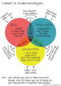 online marketing plan!