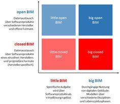 Entwicklungspfad von BIM