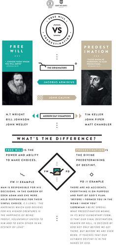A Brief Visual Guide To Free Will VS Predestination