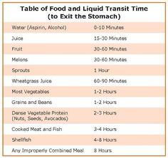 Food Combining DoesnT Have To Be Complicated This Chart And