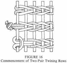 Journal of the Polynesian Society: A Descriptive Classification Of Maori… Flax Weaving, Paper Weaving, Tapestry Weaving, Loom Weaving, Tablet Weaving, Hand Weaving, Peg Loom, Weaving Patterns, Stitch Patterns