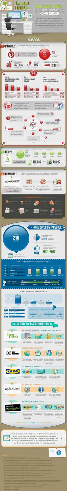 How social media is revolutionizing Home Decor - Infographic