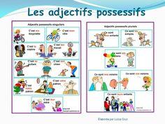 LES ADJECTIFS POSSESSIFS-LES PRONOMS POSSESSIFS :: Le français