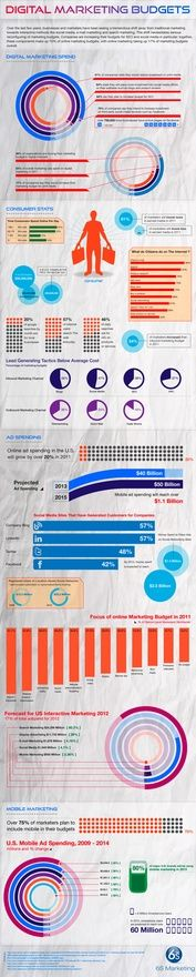 Digital Marketing Infographic kick-a-infographics