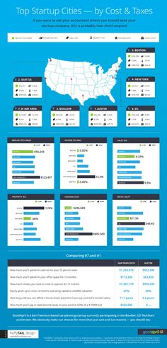The 7 Hottest Startup Scenes in the U.S. (Infographic)Brilliant summary - check out the lowest and highest and BEST place to set up business (Hint - it's in Texas)