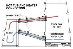 For the stock tank hot tub :)