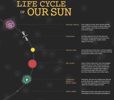 Astronomy pin 8 Cyberphysics The Life Cycle of a Star