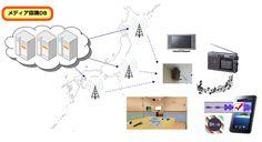 ACR(自動コンテンツ認識)、Audio/Image Fingerprint(音・画像フィンガープリント)、Audio Watermark(音響透かし)、Evixar Hybrid ACR | エヴィクサー株式会社 - Evixar Inc.