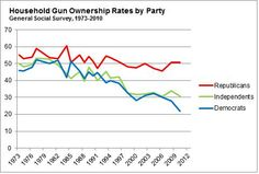 """Nate Silver gun facts - Nate Silver: """"Gun ownership rates are inversely correlated with educational attainment"""" The less educated are more likely to own a gun."""