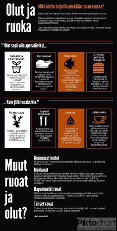 Infographic   Ruokatarjoilu ja olut