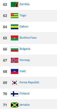 Haiti ja Burkina Faso menivät Suomen ohi Fifa-rankingissa     Kun Saksa jatkaa ykkössijalla Fifa-rankingissa, niin Suomi jatkaa tasaista laahausta 69. sijaa alempana.Suomi on tippunut sijalle 70 ... http://puoliaika.com/haiti-ja-burkina-faso-menivat-suomen-ohi-fifa-rankingissa/ ( #burkinafasomaajoukkue #haitimaajoukkue #Huuhkajat #suomi70jalkapallo #suomififaranking #suomisijoitus #suomisijoitusjalkapallo)