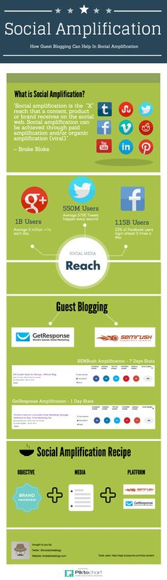 How Guest Blogging Can Help In Social Amplification