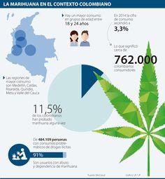 Estos son los 14 requisitos para cultivar marihuana en Colombia