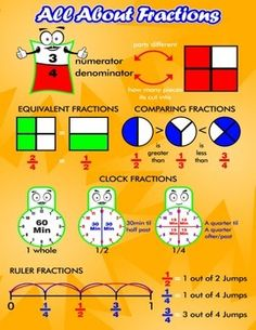 All About Fractions = Poster/Anchor Chart with Cards for Students http://www.teacherspayteachers.com/Product/All-About-Fractions-PosterAnchor-Chart-with-Cards-for-Students-1217548 #Free #Math