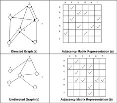 Representing a Graph Using an Adjacency Matrix