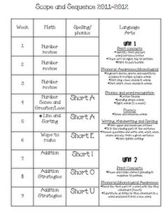 First Grade Common Core Scope and Sequence for and entire year of math and literacy !