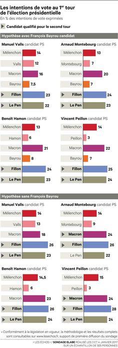 Sondage Elabe : Fillon entre 23 et 28 %, Marine Le Pen entre 22 et 24 %, Macron entre 16 et 24 % au 1er tour des présidentielles