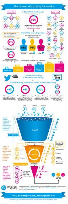 The Journey to #MarketingAutomation