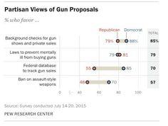 Partisan Views of Gun Proposals  Source: Pew Research Center