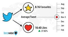 People Like Twitter's Like Button: 27 Percent Jump in Activity Since Favorites Became Likes