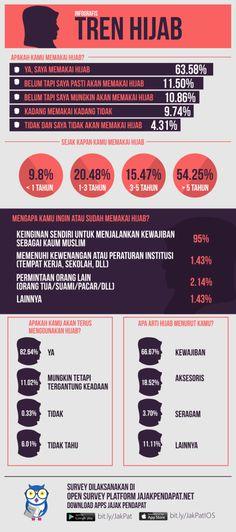 [HASIL] Infografis Tren Hijab 2014