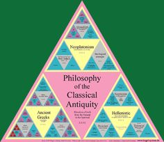 Philosophy of the Classical Antiquity