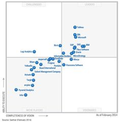 MS Analytics Platform a leader in 2014 Gartner BIMQ1