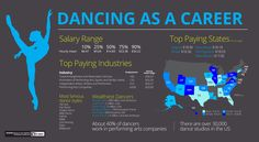 How to Become a Dancer - TheArtCareerProject.com
