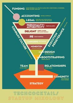 startup mixology info graphic