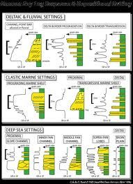 sequence stratigraphy - Google Search