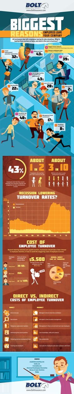 #infographic on why employees are leaving your company and how much it's costing your business