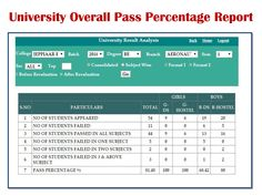 Palpap University Result analysis System generates the topper list for the academic year as per the University norms. The topper List generation module designed with a user interaction page so that the user can decide how many toppers shown on the display page. That topper list contains Following Columns those are Register No, Name, Credit, GPA, Rank wise shows the List.