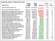 Feasibility of Retail Developments in New Orleans East: table retail gap