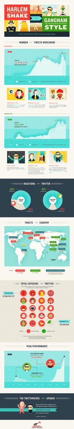 Harlem Shake Vs Gangnam Style Ultimate Twitter Showdown from Ghergich Company. Cool infographic.
