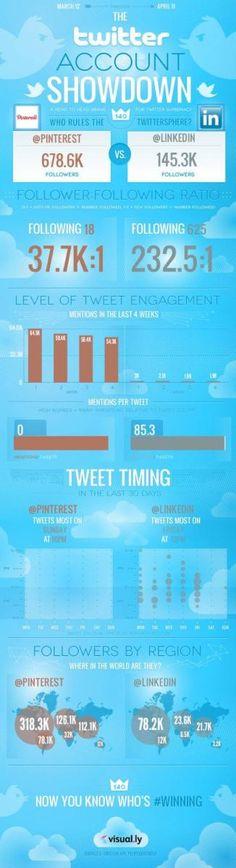 March 2012 to April 2012 - Twitter Account Showdown #Pinterest vs #LinkedIn via #in #klaptrap
