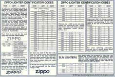zippo dating