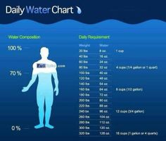 Daily Water Chart [Infographic] based on weight for good health and weight loss. Also take into consideration your activity level and climate in which you live! Water Intake Chart, Daily Water Intake, Weight Loss Drinks, Healthy Weight Loss, Get Healthy, Healthy Tips, Healthy Foods, Healthy Habits, Healthy Choices