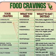 Eating a balanced diet will avoid the cravings. (OR BE HELPFUL WHEN WERE PMS-ING FOR SOME CHOCOLATE AND CHIPS!)