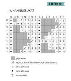 Juhannussukat - Kaupunkilanka Bar Chart, Diagram, Patterns, Block Prints, Bar Graphs, Pattern, Models, Templates