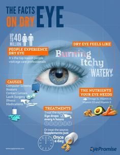 """Dry eye symptoms """"Warmer weather means irritated, dry eyes -- try these 3 tips for better eye health"""" : Dry eye symptoms """"Warmer weather means irritated, dry eyes -- try these 3 tips for better eye health"""" Dry Eye Symptoms, Dry Eyes Causes, Dry Eye Treatment, Eye Facts, Eyes Problems, Healthy Eyes, Proper Nutrition, Healthy Nutrition, Nursing"""