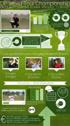 DP World Tour Championship | Created in #free @Piktochart #Infographic Editor at www.piktochart.com