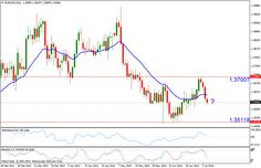 EUR/USD Daily Technical Analysis - 07 July 2014