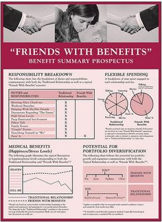 Pin By Melissa J On Infographic Love Friends With Benefits Relationship Activities Relationship