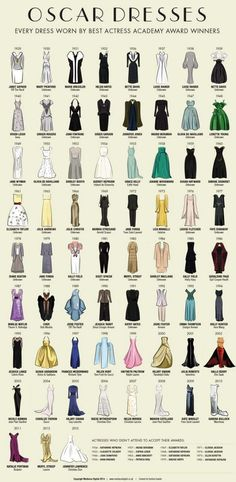 The dresses worn by every single Oscar award-winning actress in history.