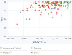 Mit  Gpa Sat And Act Graph For Admission  Students