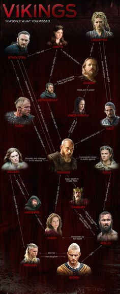Vikings Season 3 Infographic                                                                                                                                                     More