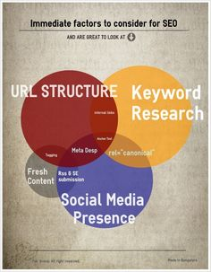 Ah, the 'Dark Art' of Search Engine Optimisation explained in a Venn diagram.  Love it!